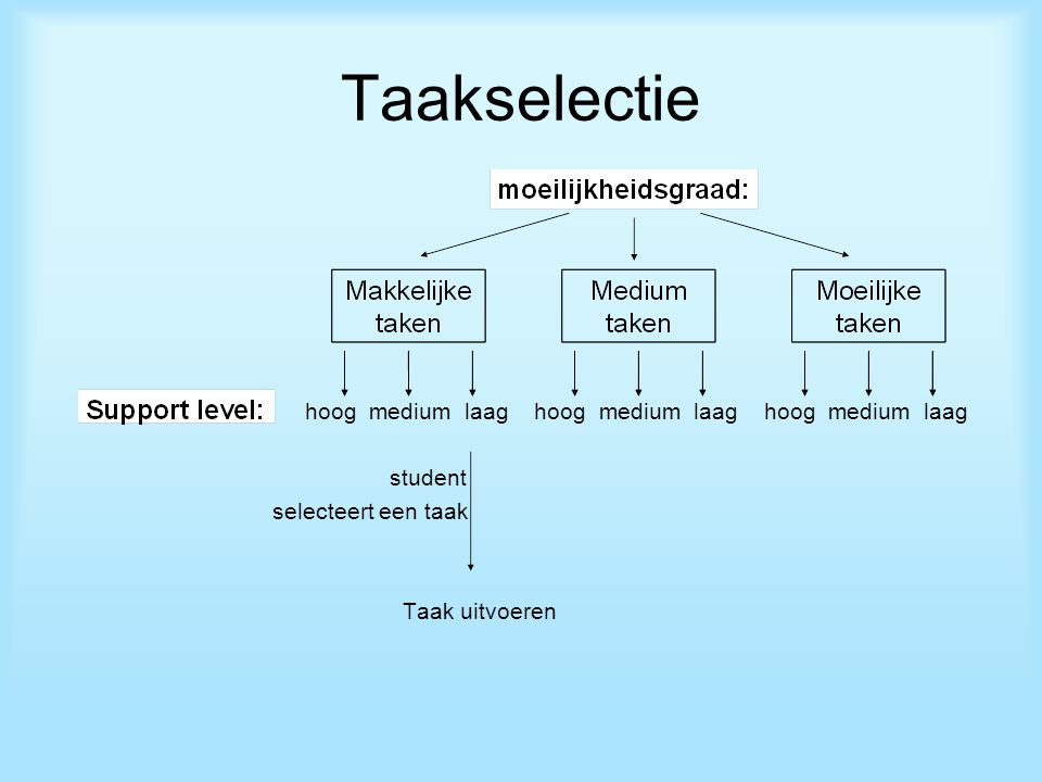 Taakselectie hoog medium laag hoog medium laag hoog medium laag student selecteert een taak Taak uitvoeren hoog medium laag hoog medium laag hoog medium laag student selecteert een taak Taak uitvoeren