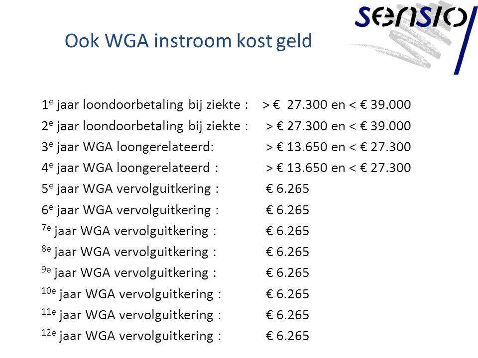 Ook WGA instroom kost geld 1 e jaar loondoorbetaling bij ziekte :> € 27.300 en < € 39.000 2 e jaar loondoorbetaling bij ziekte : > € 27.300 en < € 39.000 3 e jaar WGA loongerelateerd: > € 13.650 en < € 27.300 4 e jaar WGA loongerelateerd : > € 13.650 en < € 27.300 5 e jaar WGA vervolguitkering : € 6.265 6 e jaar WGA vervolguitkering : € 6.265 7e jaar WGA vervolguitkering : € 6.265 8e jaar WGA vervolguitkering : € 6.265 9e jaar WGA vervolguitkering : € 6.265 10e jaar WGA vervolguitkering : € 6.265 11e jaar WGA vervolguitkering : € 6.265 12e jaar WGA vervolguitkering : € 6.265