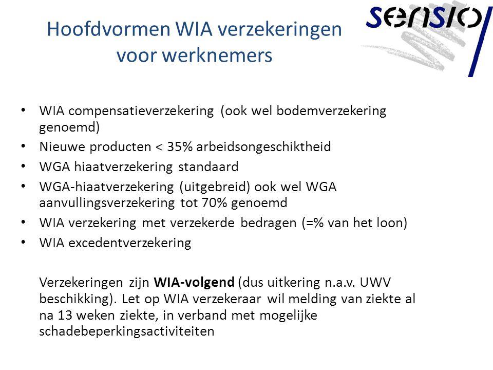 Hoofdvormen WIA verzekeringen voor werknemers WIA compensatieverzekering (ook wel bodemverzekering genoemd) Nieuwe producten < 35% arbeidsongeschiktheid WGA hiaatverzekering standaard WGA-hiaatverzekering (uitgebreid) ook wel WGA aanvullingsverzekering tot 70% genoemd WIA verzekering met verzekerde bedragen (=% van het loon) WIA excedentverzekering Verzekeringen zijn WIA-volgend (dus uitkering n.a.v.