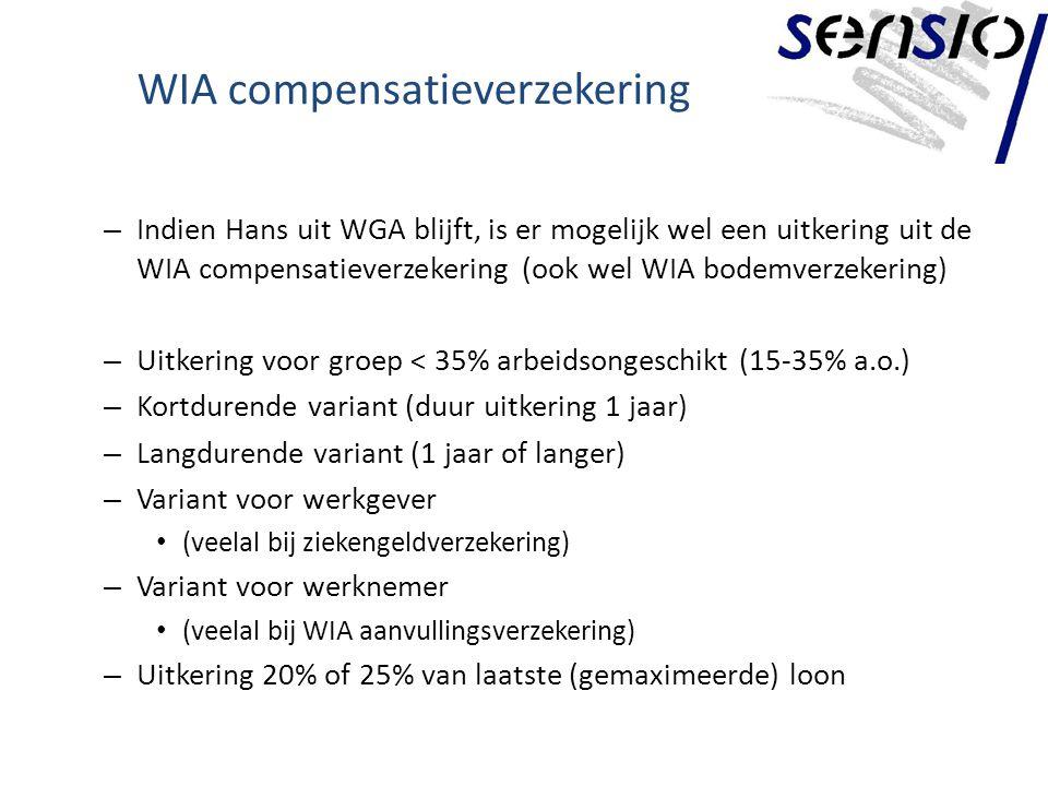 WIA compensatieverzekering – Indien Hans uit WGA blijft, is er mogelijk wel een uitkering uit de WIA compensatieverzekering (ook wel WIA bodemverzekering) – Uitkering voor groep < 35% arbeidsongeschikt (15-35% a.o.) – Kortdurende variant (duur uitkering 1 jaar) – Langdurende variant (1 jaar of langer) – Variant voor werkgever (veelal bij ziekengeldverzekering) – Variant voor werknemer (veelal bij WIA aanvullingsverzekering) – Uitkering 20% of 25% van laatste (gemaximeerde) loon