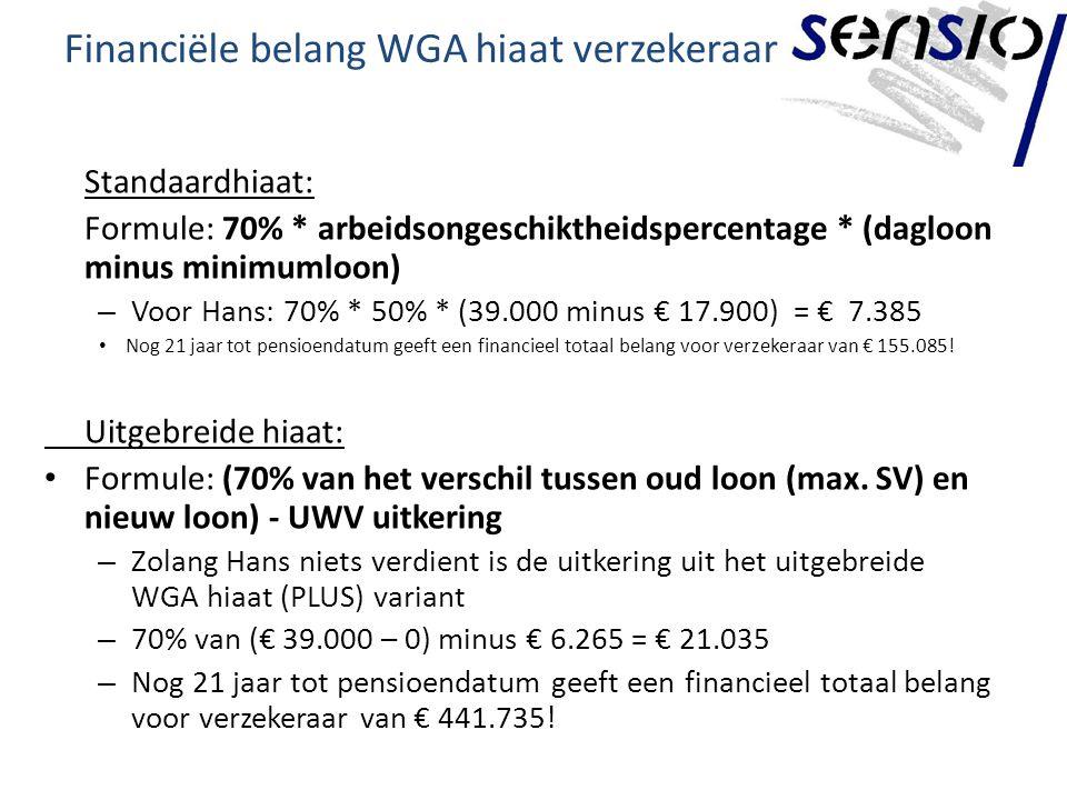 Financiële belang WGA hiaat verzekeraar Standaardhiaat: Formule: 70% * arbeidsongeschiktheidspercentage * (dagloon minus minimumloon) – Voor Hans: 70% * 50% * (39.000 minus € 17.900) = € 7.385 Nog 21 jaar tot pensioendatum geeft een financieel totaal belang voor verzekeraar van € 155.085.