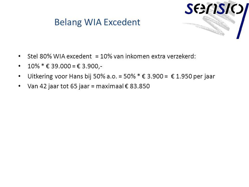 Belang WIA Excedent Stel 80% WIA excedent = 10% van inkomen extra verzekerd: 10% * € 39.000 = € 3.900,- Uitkering voor Hans bij 50% a.o.