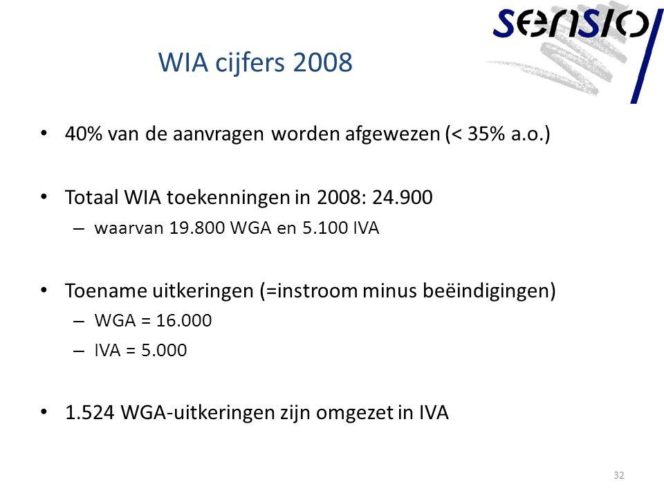 WIA cijfers 2008 40% van de aanvragen worden afgewezen (< 35% a.o.) Totaal WIA toekenningen in 2008: 24.900 – waarvan 19.800 WGA en 5.100 IVA Toename uitkeringen (=instroom minus beëindigingen) – WGA = 16.000 – IVA = 5.000 1.524 WGA-uitkeringen zijn omgezet in IVA 32