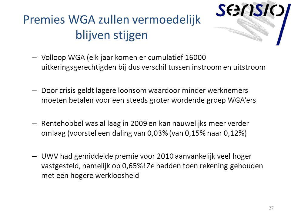Premies WGA zullen vermoedelijk blijven stijgen – Volloop WGA (elk jaar komen er cumulatief 16000 uitkeringsgerechtigden bij dus verschil tussen instroom en uitstroom – Door crisis geldt lagere loonsom waardoor minder werknemers moeten betalen voor een steeds groter wordende groep WGA'ers – Rentehobbel was al laag in 2009 en kan nauwelijks meer verder omlaag (voorstel een daling van 0,03% (van 0,15% naar 0,12%) – UWV had gemiddelde premie voor 2010 aanvankelijk veel hoger vastgesteld, namelijk op 0,65%.