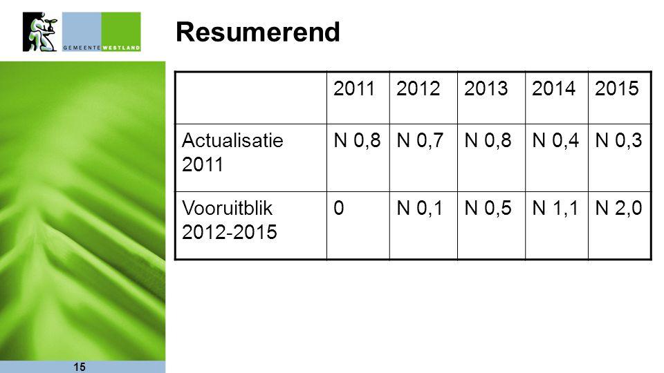 15 Resumerend 20112012201320142015 Actualisatie 2011 N 0,8N 0,7N 0,8N 0,4N 0,3 Vooruitblik 2012-2015 0N 0,1N 0,5N 1,1N 2,0