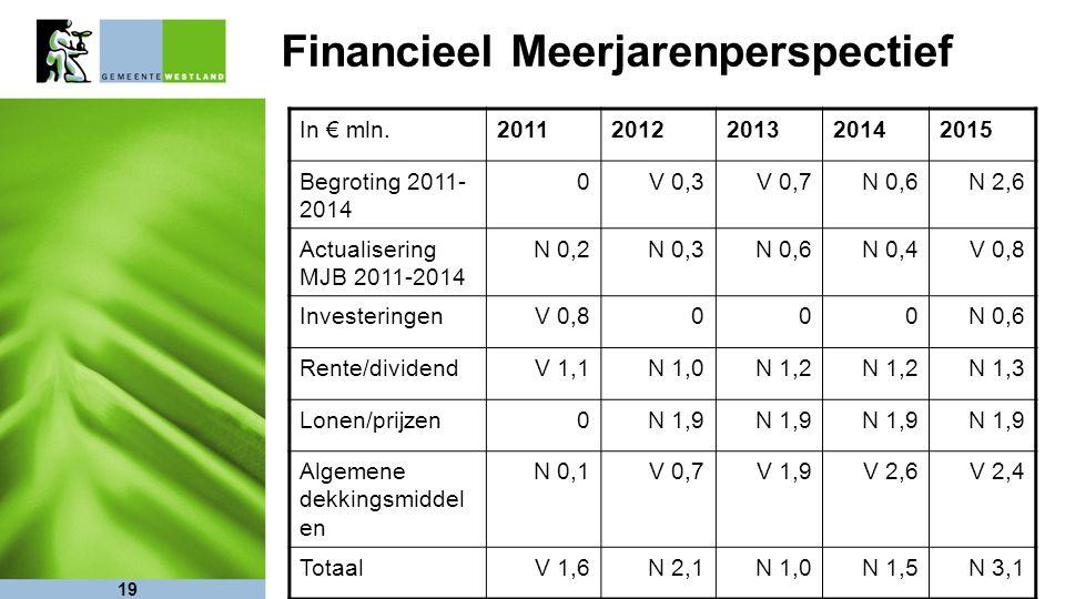 19 Financieel Meerjarenperspectief In € mln.20112012201320142015 Begroting 2011- 2014 0V 0,3V 0,7N 0,6N 2,6 Actualisering MJB 2011-2014 N 0,2N 0,3N 0,