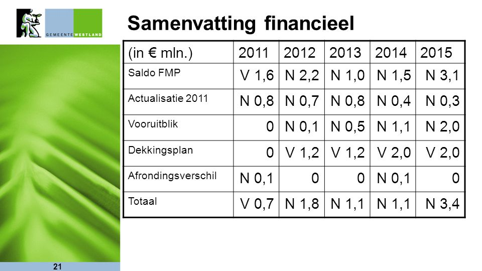 21 Samenvatting financieel (in € mln.)20112012201320142015 Saldo FMP V 1,6N 2,2N 1,0N 1,5N 3,1 Actualisatie 2011 N 0,8N 0,7N 0,8N 0,4N 0,3 Vooruitblik