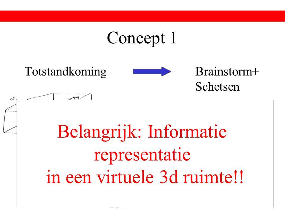 Concept 1 TotstandkomingBrainstorm+ Schetsen Belangrijk: Informatie representatie in een virtuele 3d ruimte!!