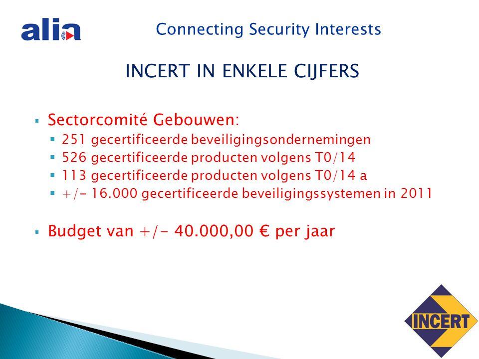 Connecting Security Interests INCERT IN ENKELE CIJFERS  Sectorcomité Gebouwen:  251 gecertificeerde beveiligingsondernemingen  526 gecertificeerde producten volgens T0/14  113 gecertificeerde producten volgens T0/14 a  +/- 16.000 gecertificeerde beveiligingssystemen in 2011  Budget van +/- 40.000,00 € per jaar