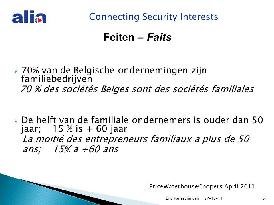 Connecting Security Interests Feiten – Faits  70% van de Belgische ondernemingen zijn familiebedrijven 70 % des sociétés Belges sont des sociétés familiales  De helft van de familiale ondernemers is ouder dan 50 jaar; 15 % is + 60 jaar La moitié des entrepreneurs familiaux a plus de 50 ans; 15% a +60 ans PriceWaterhouseCoopers April 2011 27-10-11Eric Vanseuningen51