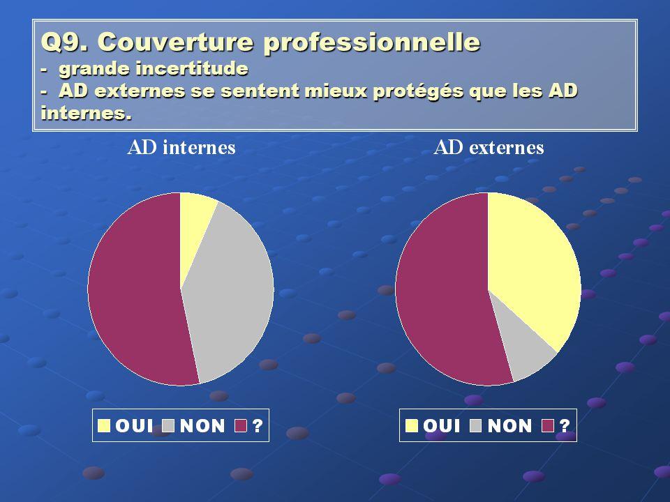 Q8. Responsabilité professionnelle La majorité des AD estime que leur responsabilité professionnelle est engagée.