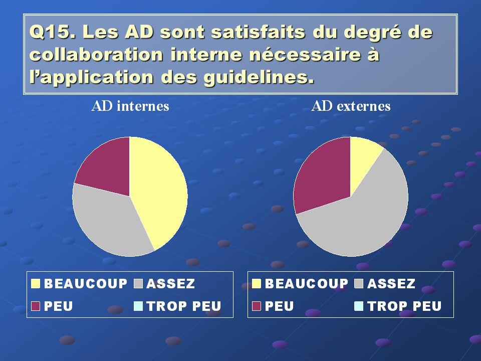 Q14. Les AD souhaitent tenir compte des guidelines dans l'exercice futur de leur mandat.