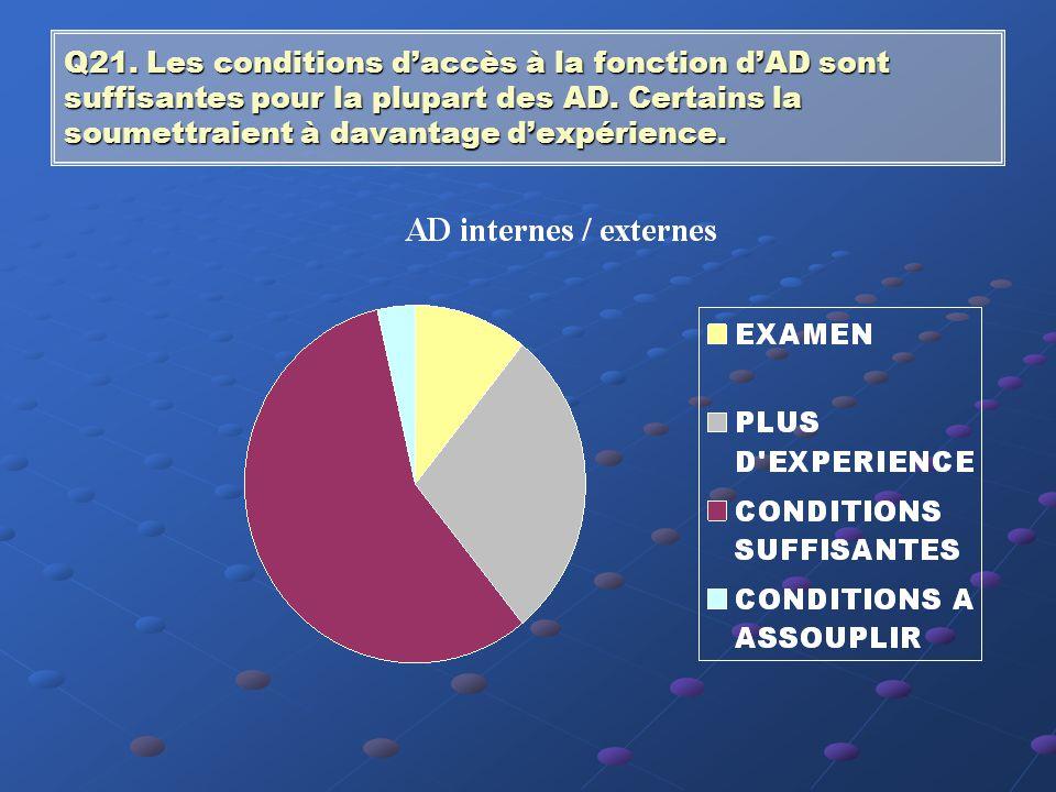 Q20. La majorité des AD estime que le rôle de l'AD ne doit pas être restreint. La fonction de conseil pourrait prendre plus d'importance.