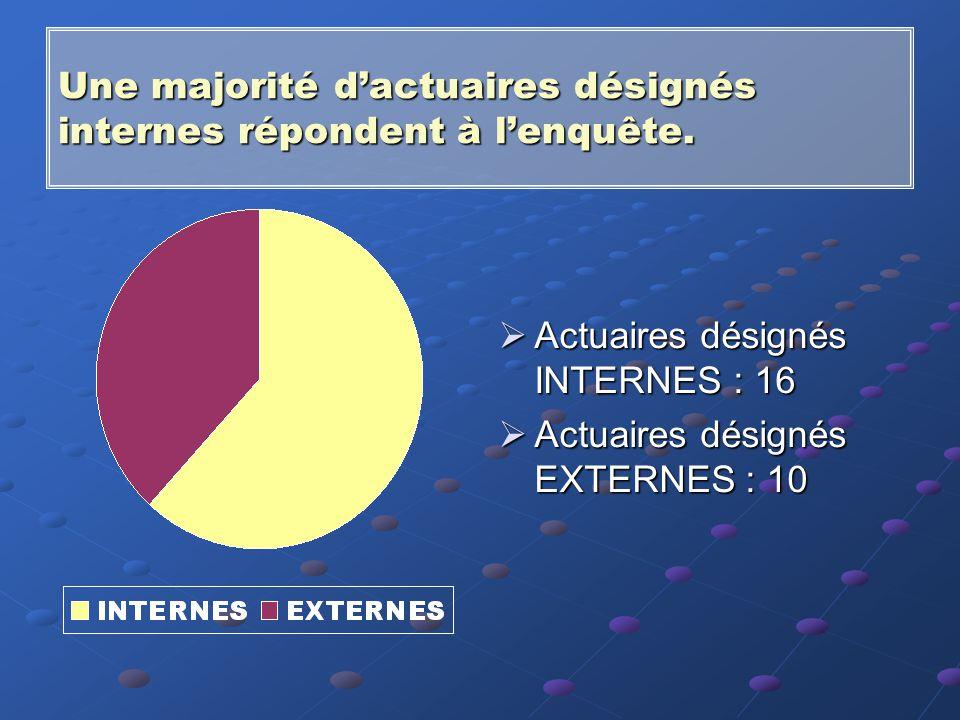 Une majorité d'actuaires désignés internes répondent à l'enquête.