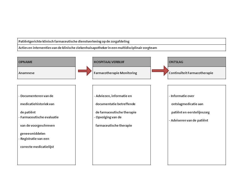 Patiëntgerichte klinisch farmaceutische dienstverlening op de zorgafdeling Acties en interventies van de klinische ziekenhuisapotheker in een multidisciplinair zorgteam OPNAMEHOSPITAAL VERBLIJFONTSLAG AnamneseFarmacotherapie MonitoringContinuïteit Farmacotherapie - Documenteren van de medicatiehistoriek van de patiënt - Farmaceutische evaluatie van de voorgeschreven geneesmiddelen - Registratie van een correcte medicatielijst - Adviezen, informatie en documentatie betreffende de farmaceutische therapie - Opvolging van de farmaceutische therapie - Informatie over ontslagmedicatie aan patiënt en eerstelijnszorg - Adviseren van de patiënt