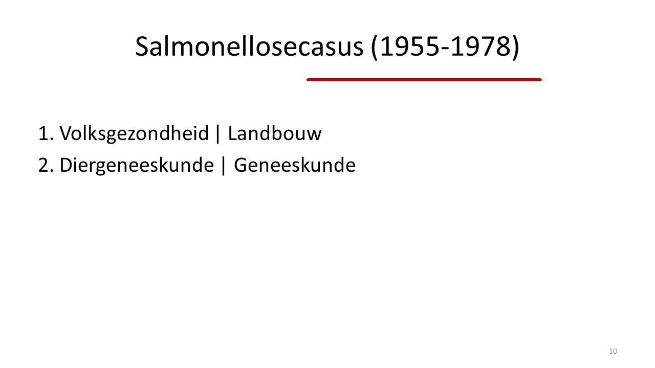 Salmonellosecasus (1955-1978) 1. Volksgezondheid | Landbouw 2. Diergeneeskunde | Geneeskunde 10