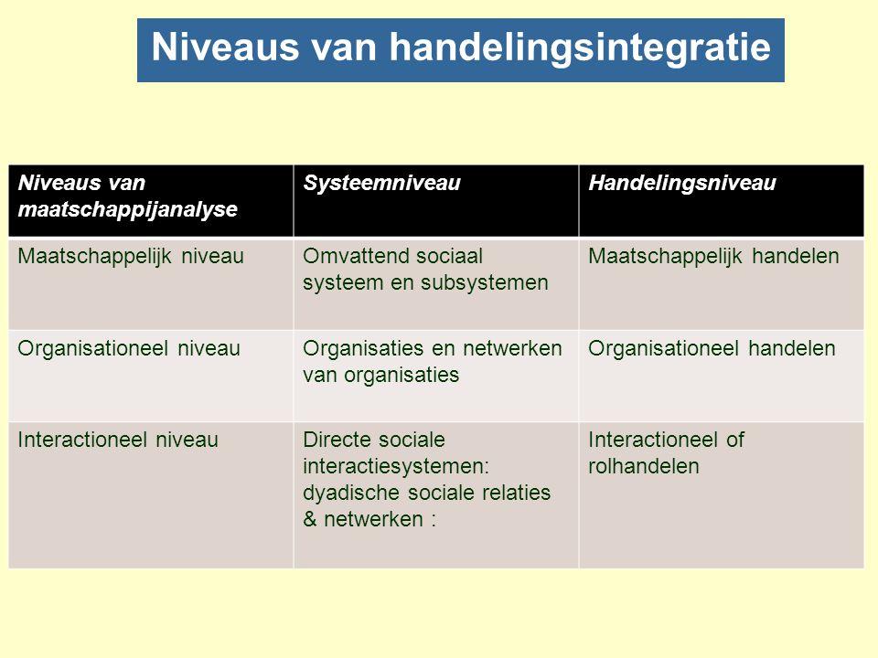 Netwerken en aggregatieniveaus van sociaal handelen nNetwerk begrip zelf is allesbehalve eenduidig –Wordt vanuit diverse theoretische optieken gethema