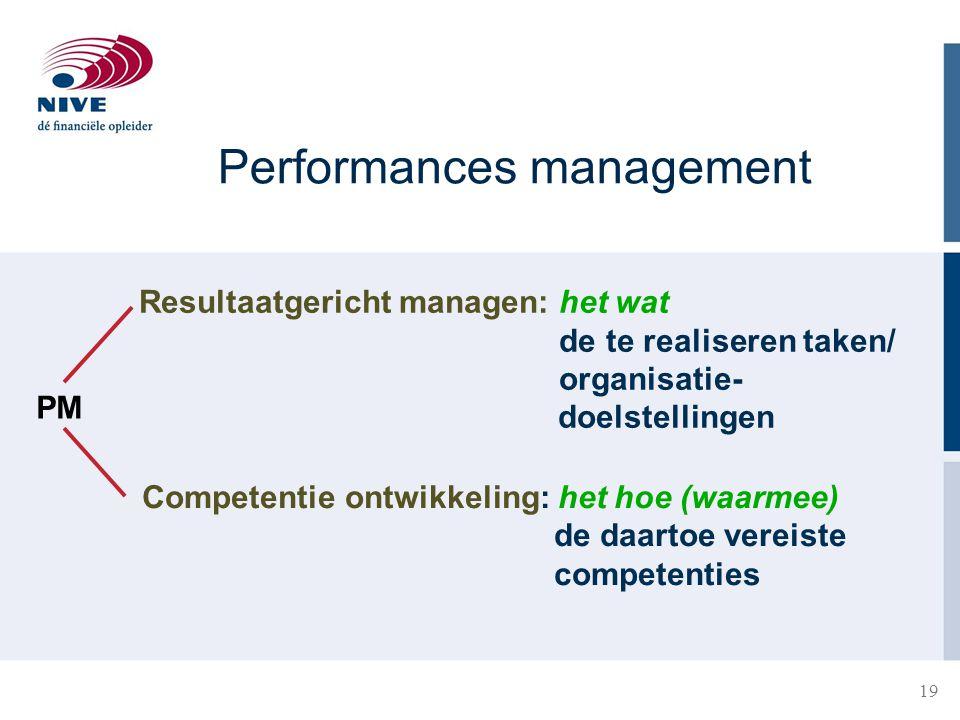 19 PM Resultaatgericht managen: het wat de te realiseren taken/ organisatie- doelstellingen Competentie ontwikkeling: het hoe (waarmee) de daartoe ver