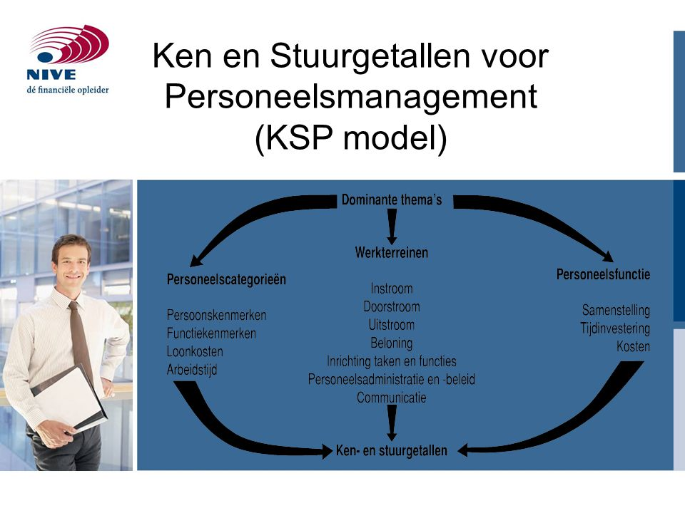 Ken en Stuurgetallen voor Personeelsmanagement (KSP model)