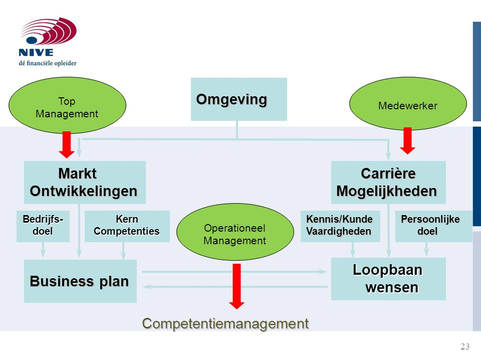 23 Omgeving Markt MarktOntwikkelingen Carrière CarrièreMogelijkheden Bedrijfs-doelKernCompetenties Business plan Kennis/KundeVaardighedenPersoonlijke