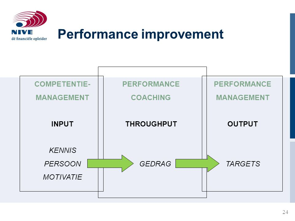 24 COMPETENTIE- MANAGEMENT INPUT KENNIS PERSOON MOTIVATIE PERFORMANCE COACHING THROUGHPUT GEDRAG PERFORMANCE MANAGEMENT OUTPUT TARGETS Performance imp