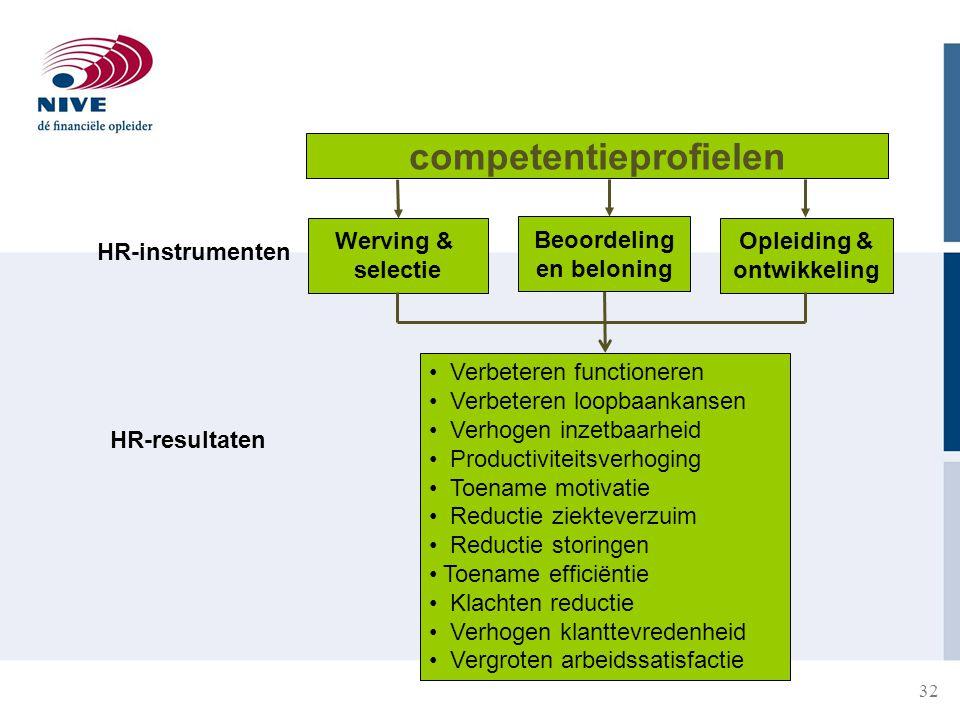 32 competentieprofielen HR-instrumenten Werving & selectie Beoordeling en beloning Opleiding & ontwikkeling HR-resultaten Verbeteren functioneren Verb