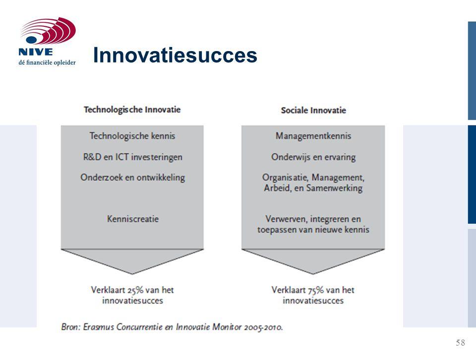 58 Innovatiesucces