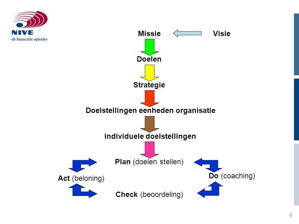 7 7 Missie: het benoemen van de kerndoelen van de organisatie Visie: het op (meeslepende wijze) aangeven hoe de missie bereikt dient te worden Strategie: hoe doelen bereikt kunnen worden Performance management