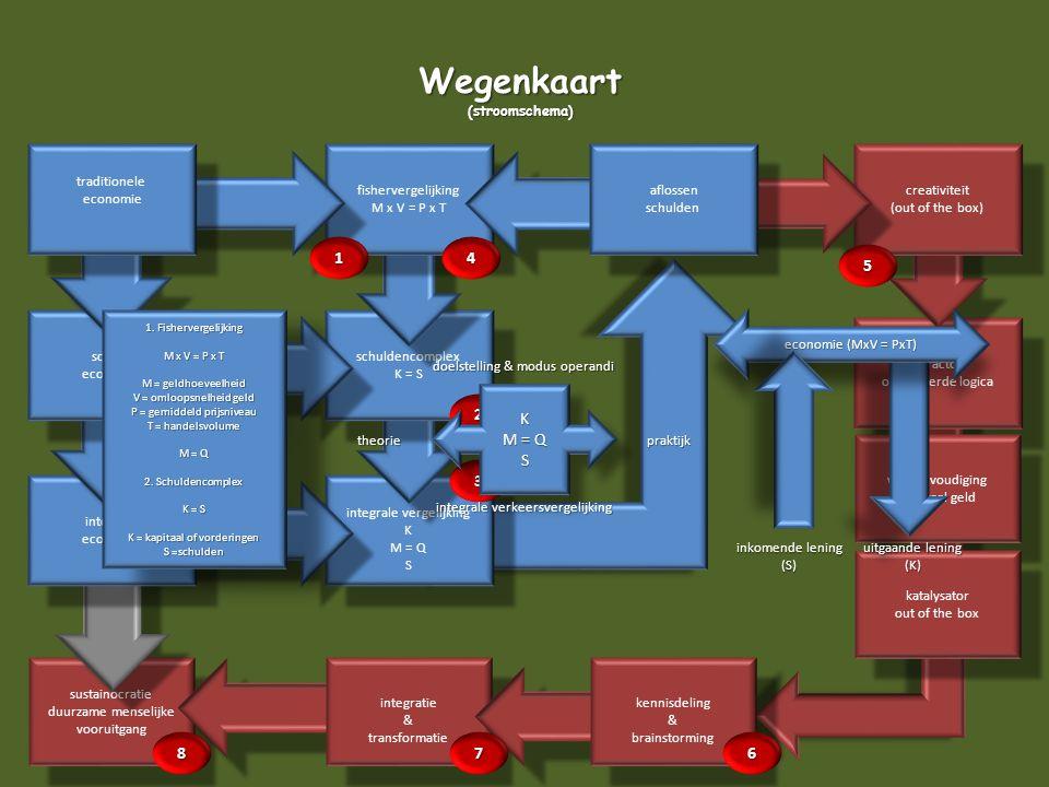 sustainocratie duurzame menselijke vooruitgang sustainocratie duurzame menselijke vooruitgang Wegenkaart(stroomschema) 8 attractor omgekeerde logica a