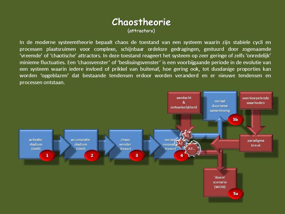 sociaalduurzamesamenlevingsociaalduurzamesamenleving 'doem'scenario(WOIII)'doem'scenario(WOIII) In de moderne systeemtheorie bepaalt chaos de toestand
