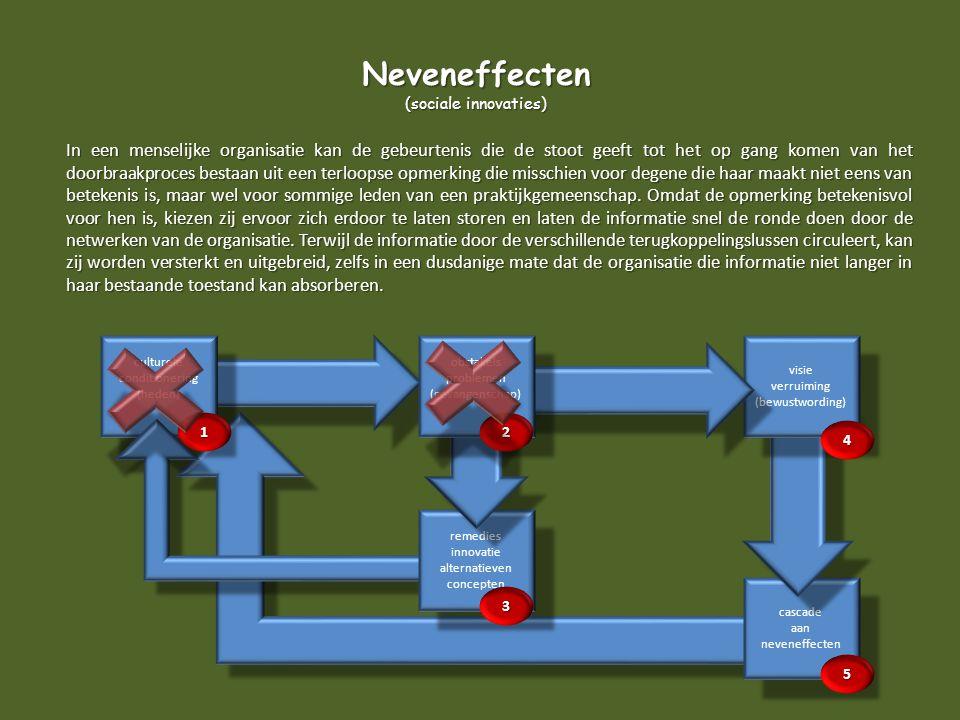 cascade aan neveneffecten cascade aan neveneffecten visie verruiming (bewustwording) visie verruiming (bewustwording) In een menselijke organisatie ka