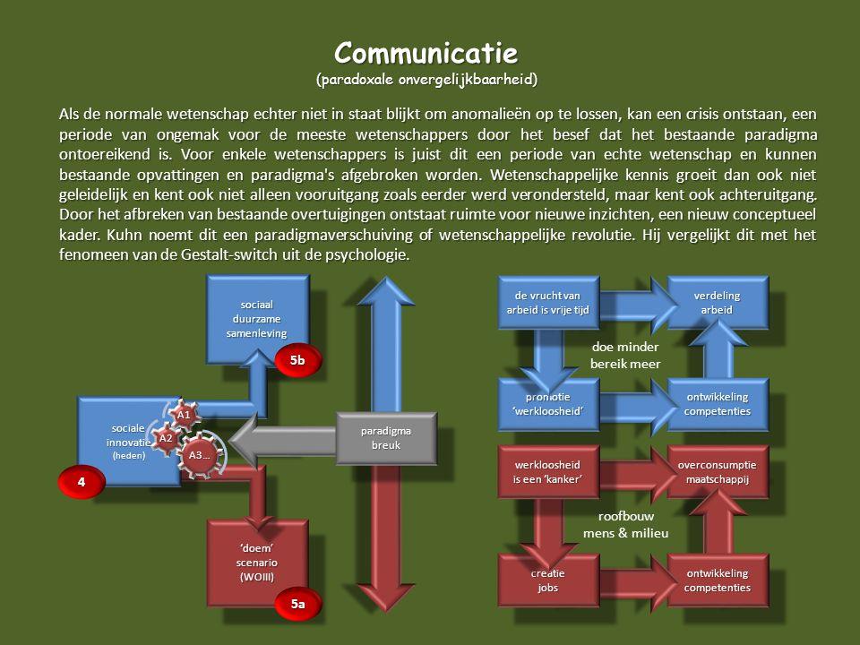 verdelingarbeidverdelingarbeid sociaalduurzamesamenlevingsociaalduurzamesamenleving 'doem'scenario(WOIII)'doem'scenario(WOIII) Als de normale wetensch