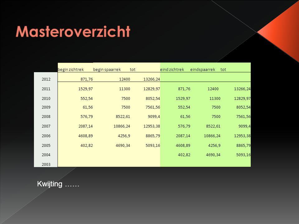 begin zichtrekbegin spaarrektoteind zichtrekeindspaarrektot 2012871,761240013266,24 20111529,971130012829,97 871,7612400 13266,24 2010552,5475008052,5