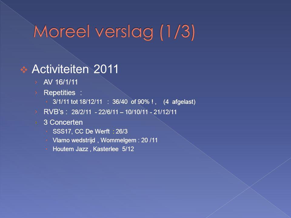  Activiteiten 2011 › AV 16/1/11 › Repetities :  3/1/11 tot 18/12/11 : 36/40 of 90% !, (4 afgelast) › RVB's : 28/2/11 - 22/6/11 – 10/10/11 - 21/12/11 › 3 Concerten  SSS17, CC De Werft : 26/3  Vlamo wedstrijd, Wommelgem : 20 /11  Houtem Jazz, Kasterlee 5/12