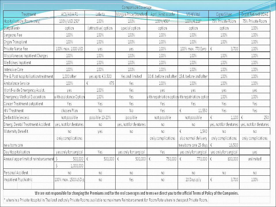 Lees ons dossier ziektekostenverzekering op Thailandblog.nl ; http://www.thailandblog.nl/dossier/ziektekostenverzekering-thailand/ Zorg altijd dat u gemaakte afspraken op schrift heeft Ga nooit uit van 2e of 3e hand informatie Vraag de behandelend arts altijd om een medisch rapport in de Engelse taal Verifieer bij opname aan de claimdesk van een ziekenhuis of men de gevraagde documenten al naar de maatschappij heeft verzonden Bij geringste twijfel, ga voor een second opinion