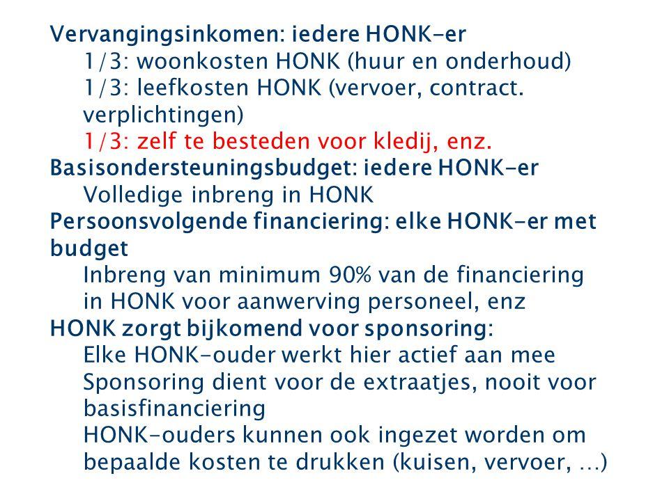 Vervangingsinkomen: iedere HONK-er 1/3: woonkosten HONK (huur en onderhoud) 1/3: leefkosten HONK (vervoer, contract.