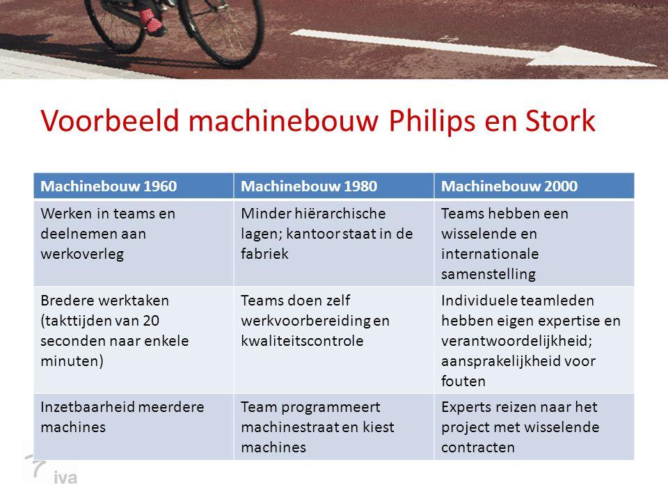Voorbeeld machinebouw Philips en Stork Machinebouw 1960Machinebouw 1980Machinebouw 2000 Werken in teams en deelnemen aan werkoverleg Minder hiërarchis