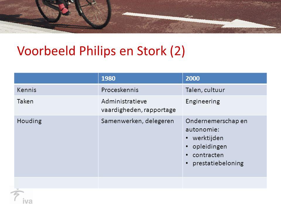 Voorbeeld Philips en Stork (2) 19802000 KennisProceskennisTalen, cultuur TakenAdministratieve vaardigheden, rapportage Engineering HoudingSamenwerken,