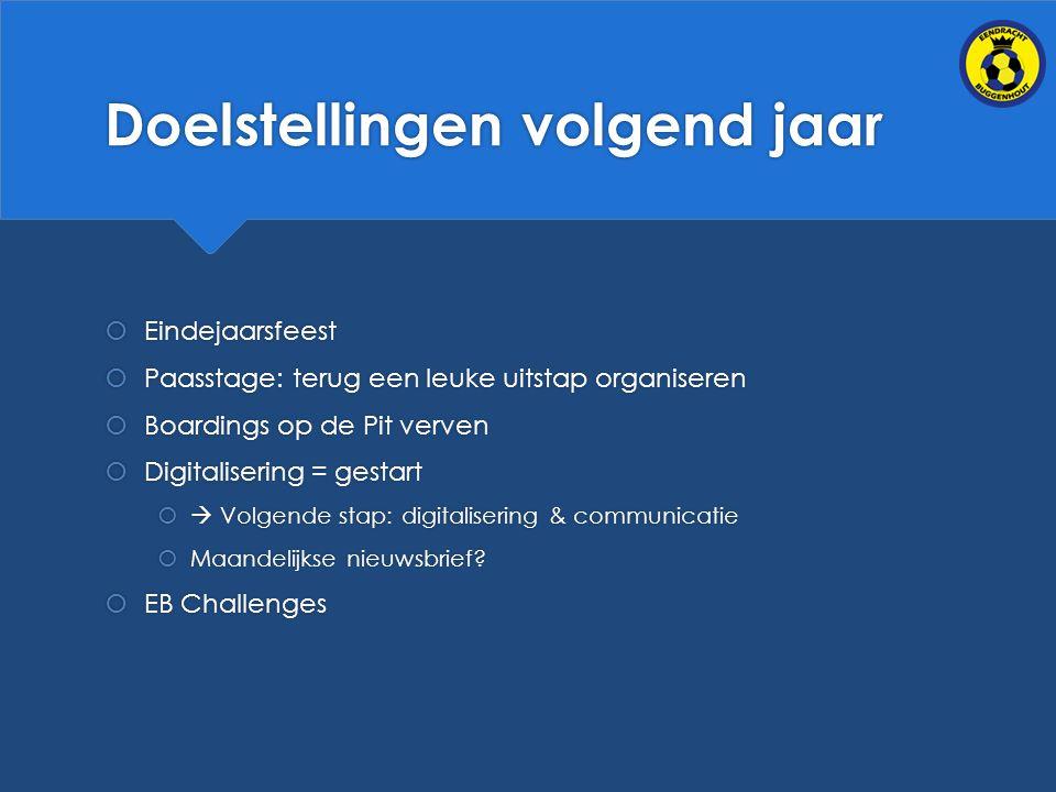 Doelstellingen volgend jaar  Eindejaarsfeest  Paasstage: terug een leuke uitstap organiseren  Boardings op de Pit verven  Digitalisering = gestart   Volgende stap: digitalisering & communicatie  Maandelijkse nieuwsbrief.