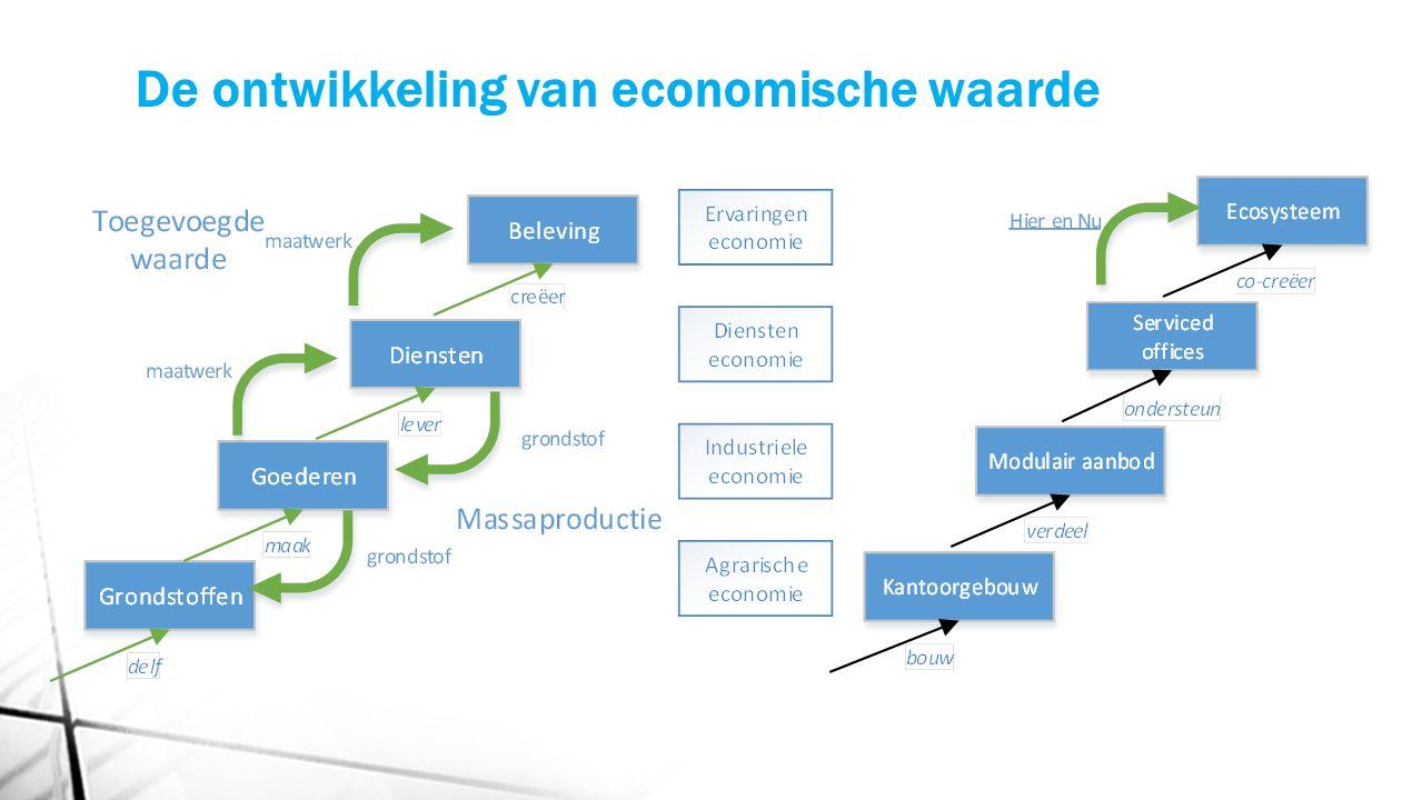 De ontwikkeling van economische waarde