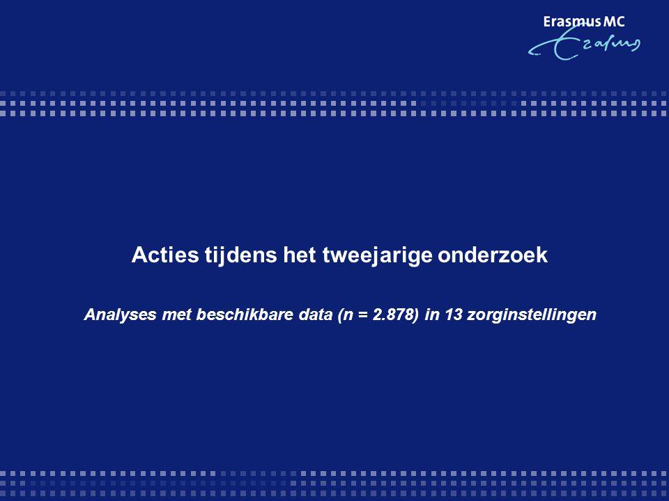 Acties tijdens het tweejarige onderzoek Analyses met beschikbare data (n = 2.878) in 13 zorginstellingen