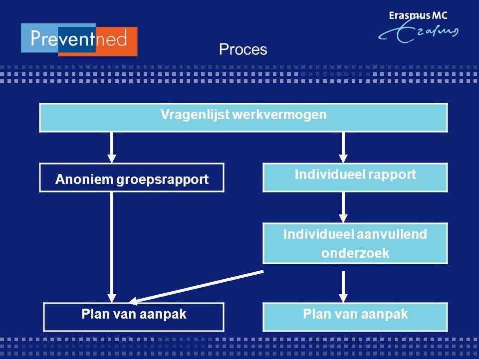 Proces Vragenlijst werkvermogen Anoniem groepsrapport Individueel rapport Individueel aanvullend onderzoek Plan van aanpak