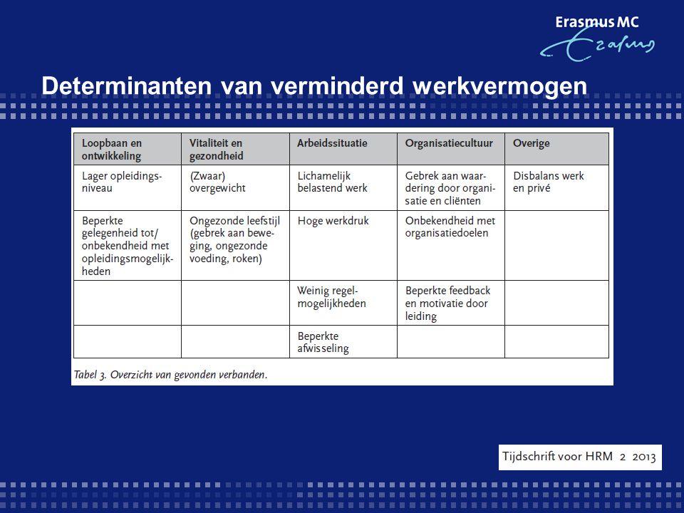 Onderzoek in de zorg in Limburg Terugblik Respons in 18 zorginstellingen