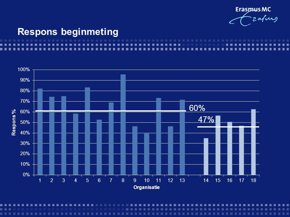 Respons beginmeting 60% 47%