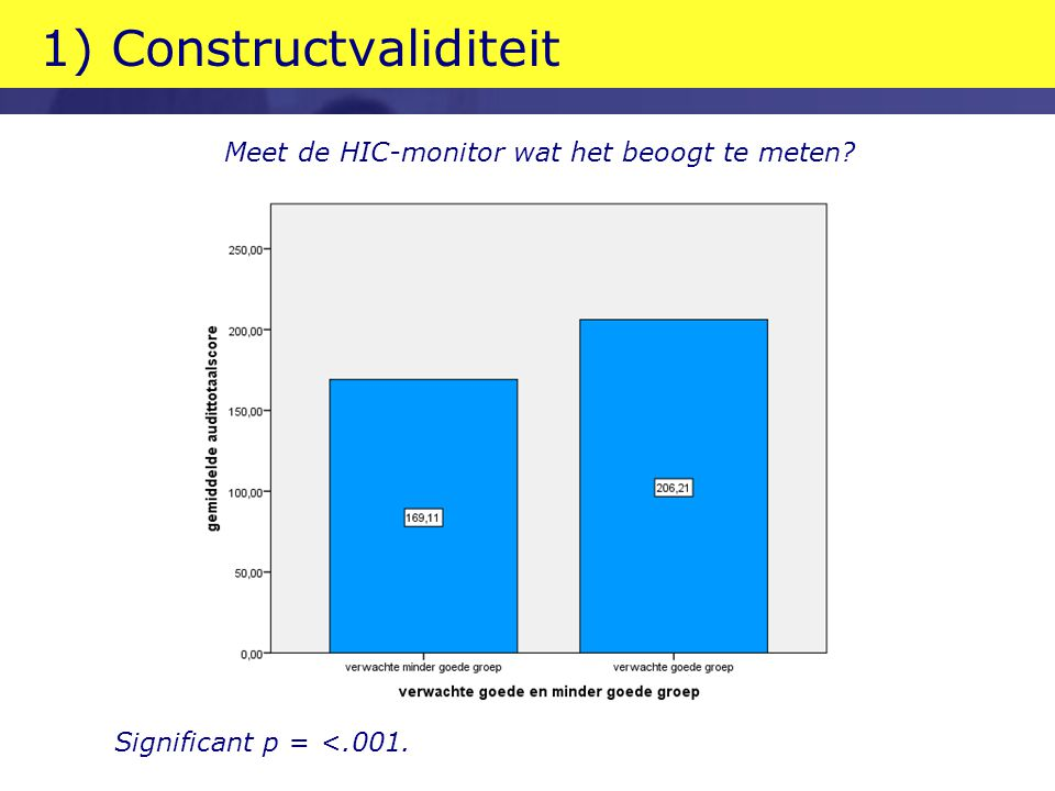 1) Constructvaliditeit Significant p = <.001. Meet de HIC-monitor wat het beoogt te meten?