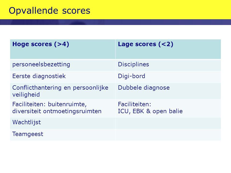 Opvallende scores Hoge scores (>4)Lage scores (<2) personeelsbezettingDisciplines Eerste diagnostiekDigi-bord Conflicthantering en persoonlijke veilig
