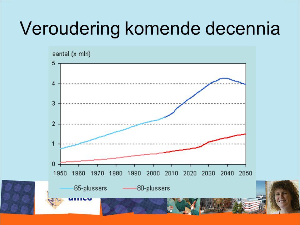Veroudering komende decennia 24% (38%)
