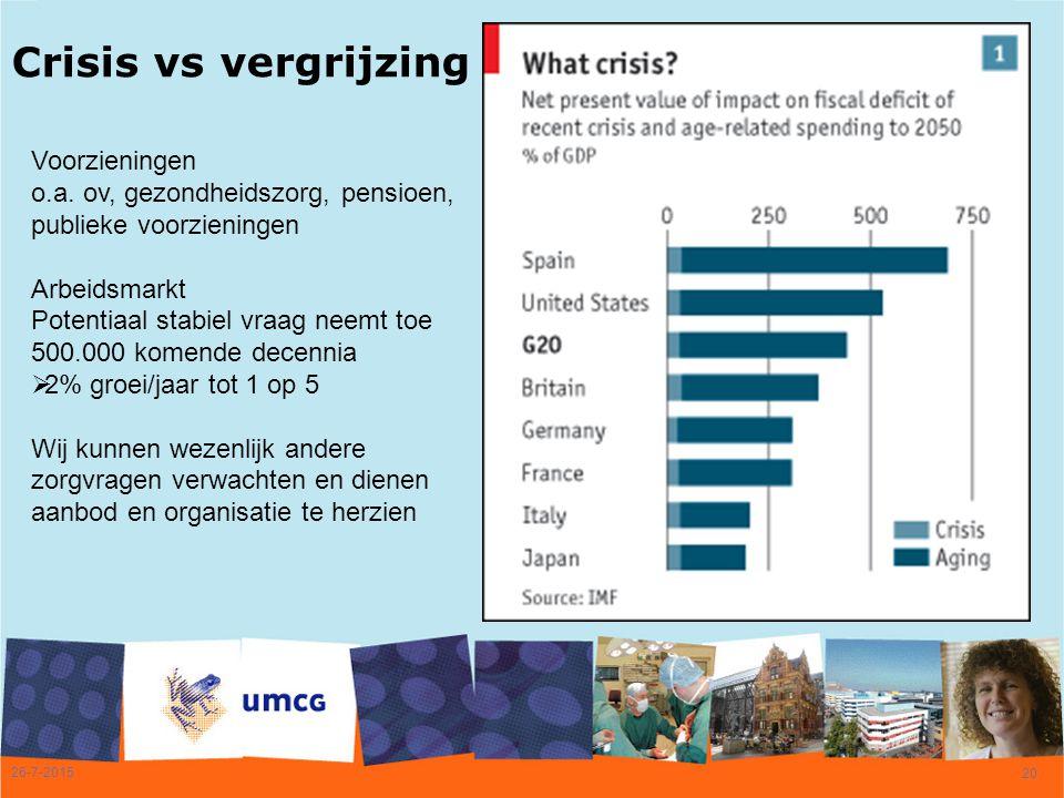 26-7-2015 20 Crisis vs vergrijzing Voorzieningen o.a. ov, gezondheidszorg, pensioen, publieke voorzieningen Arbeidsmarkt Potentiaal stabiel vraag neem