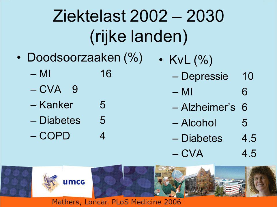 Ziektelast 2002 – 2030 (rijke landen) Doodsoorzaaken (%) –MI16 –CVA9 –Kanker5 –Diabetes5 –COPD4 KvL (%) –Depressie10 –MI6 –Alzheimer's6 –Alcohol5 –Diabetes4.5 –CVA4.5 Mathers, Loncar.