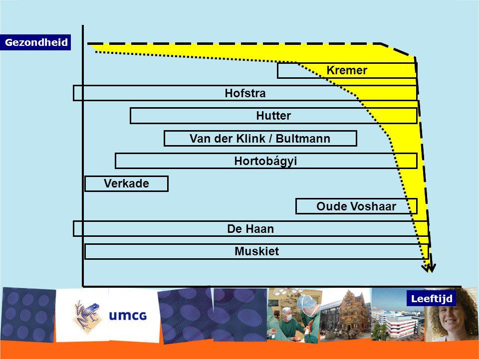 Leeftijd Gezondheid Hutter Hofstra Kremer Verkade Hortobágyi Van der Klink / Bultmann Muskiet De Haan Oude Voshaar